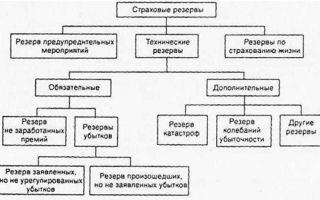 Резерв убытков: причины и порядок формирования
