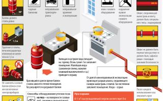 Статистика взрывов бытового газа: причины происшествий