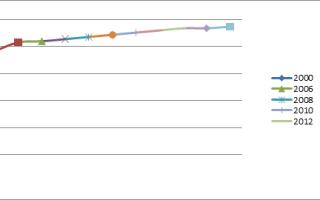 Статистика домов: состояние и численность жилых помещений в рф