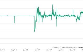 Криптовалюты: анализ и статистика цифровой валюты