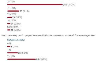 Статистика изнасилований: данные о сексуальных преступлениях