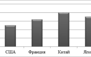 Статистика бизнеса: данные по разным странам и отраслям