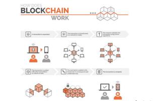 Блокчейн: информация о системе биткойн и технологии в целом