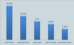 Статистика рака : официальные данные по странам мира