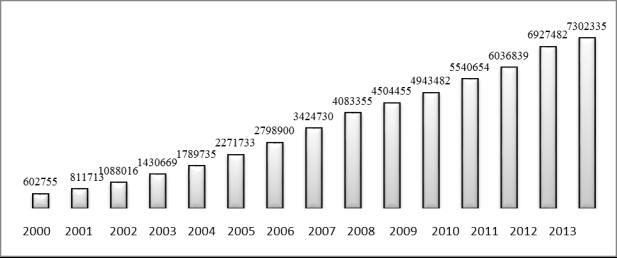 Статистика цен: как развивается потребительский рынок