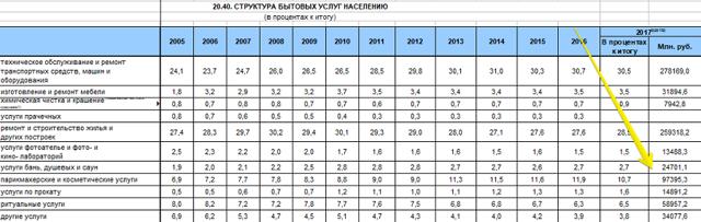 Статистика магазинов: анализ рынка и потребительского спроса