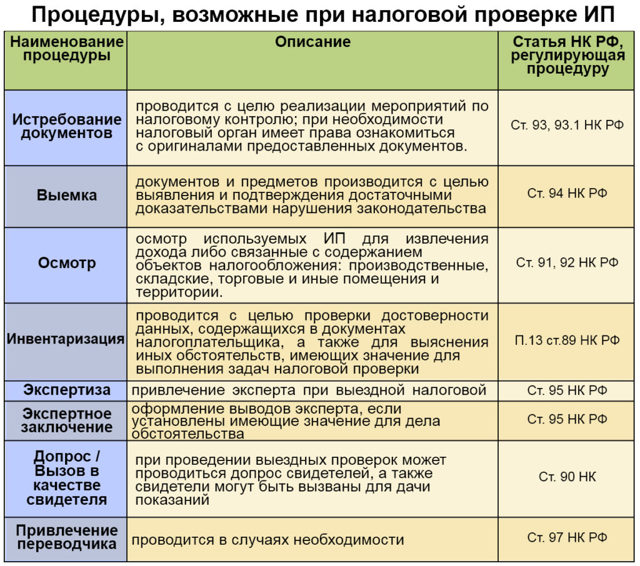 Налоговая отчетность ИП: основные формы и сроки сдачи