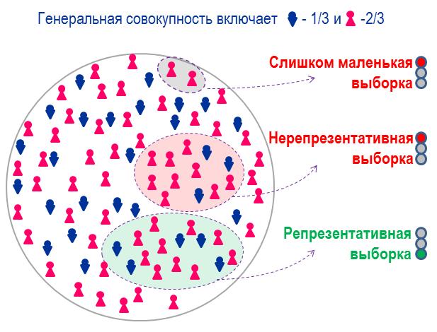 Статистика ошибок: зависимость от репрезентативности выборки