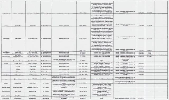 Статистика СБУ: анализ результатов деятельности спецслужбы