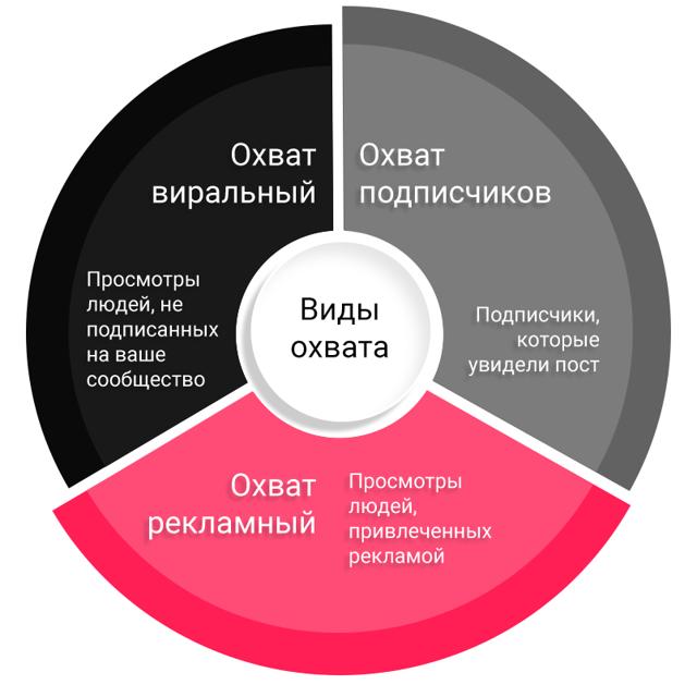 Статистика ВК: метод определения количества подписчиков и лайков