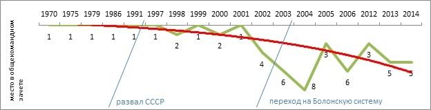 Статистика вузов: качество образования в институтах России