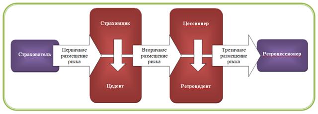 Договор перестрахования: инструмент для управления рисками