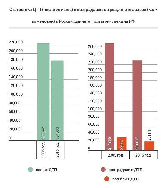 Статистика смертей: основные причины гибели людей в России
