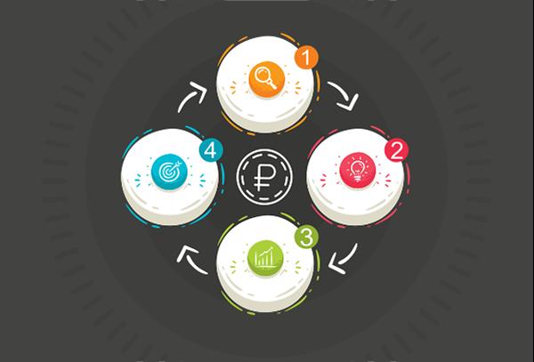 Бизнес-план: значение документа при определении маркетинговой стратегии