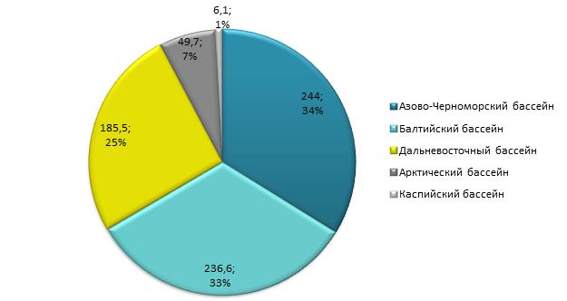 Транспортная статистика: объемы перевозок по видам транспорта