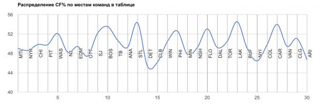Статистика голов: данные по футбольным и хоккейным командам