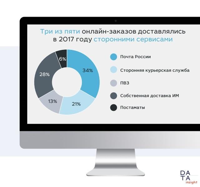 Статистика техники: объемы продаж на территории России