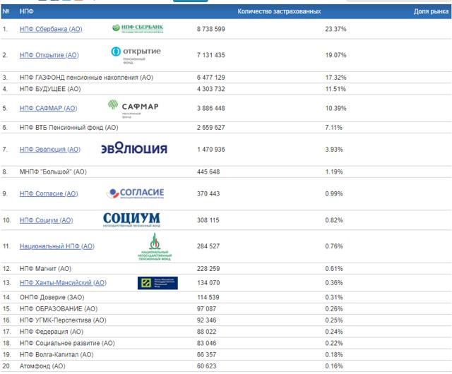 Статистика НПФ: рейтинг надежности негосударственных компаний
