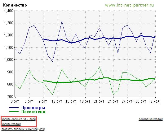 Статистика liveinternet: бесплатный счетчик посетителей