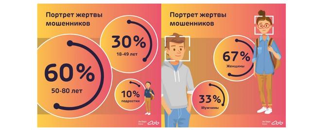 Статистика аферистов: популярные схемы жуликов и их разоблачение