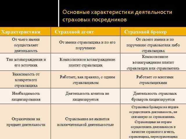 Страховые посредники: порядок осуществления деятельности
