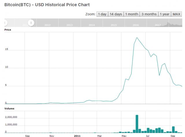 Статистика биткоина: динамика развития криптовалюты по годам