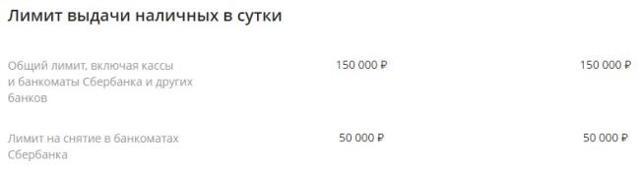 Кредитная карта Сбербанка: тарифы и условия использования