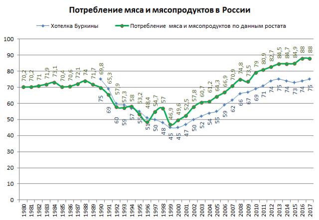 Статистика потребления мяса: качество жизни населения страны