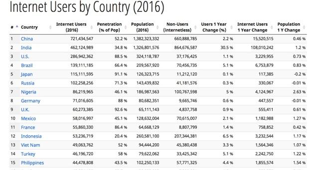 Статистика интернета: количество пользователей в мире.