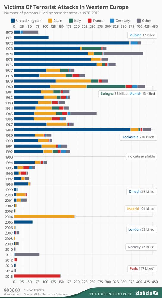 Статистика терроризма: мировая безопасность под угрозой