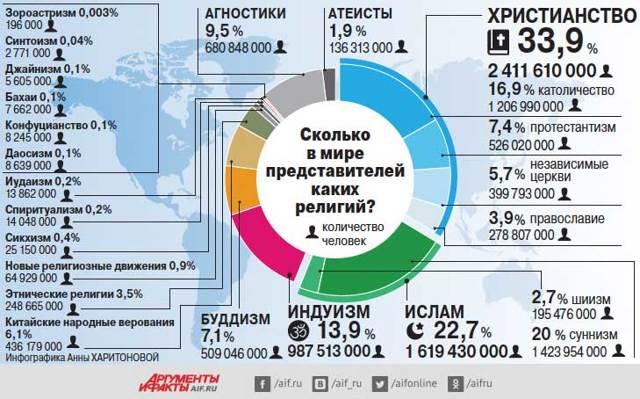 Статистика религий: процентное соотношение мировых течений
