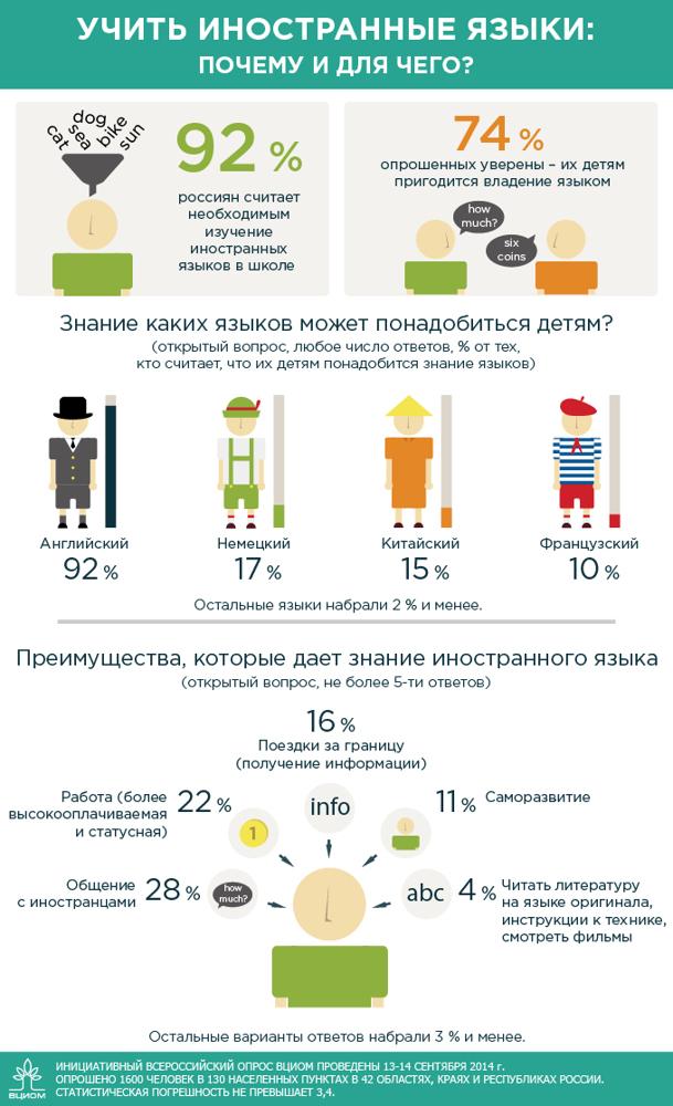 Статистика языков: востребованность в разных странах мира