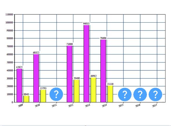 Статистика баллов: результаты тестирования выпускников школ