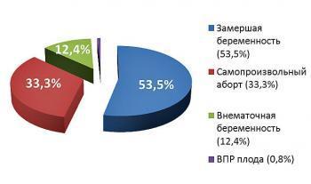 Статистика эко: показатели эффективности лечения бесплодия