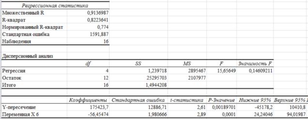 Статистика кредитов: процентные ставки и объемы задолженности