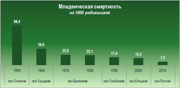 Статистика рождаемости: показатели за разные годы