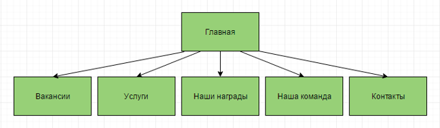 Структура сайта: правильная схема расположения страниц проекта