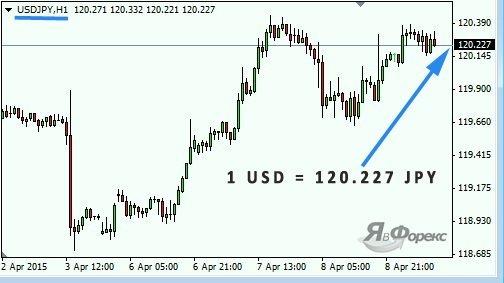 Рынок форекс: основные понятия и принципы торговли валютными парами
