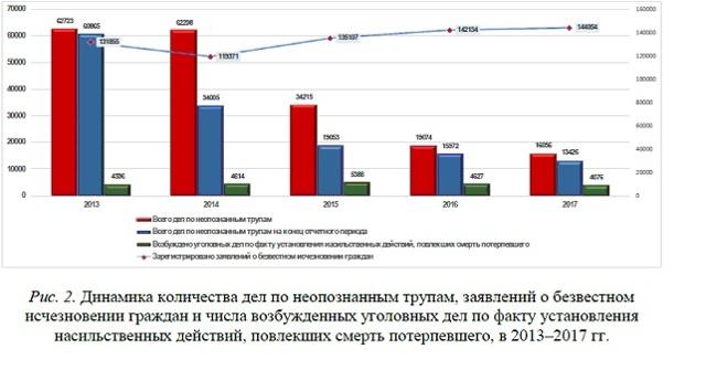 Статистика убийств: причины умышленных преступлений