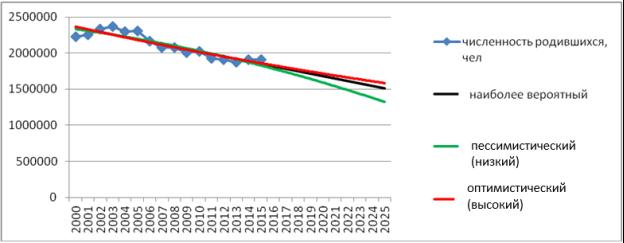 Статистика населения: реальность и прогнозы на будущее