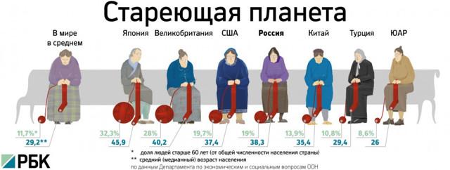 Статистика пожилых людей: количество и качество жизни стариков
