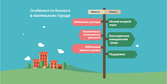 Чем заняться в небольшом городе: прибыльные идеи