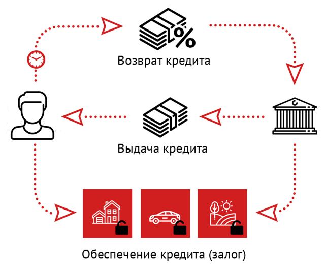 Продажа залогового имущества банком: особенности процедуры