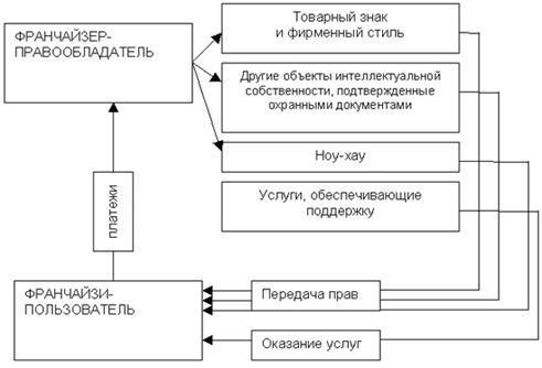 Статистика франчайзинга: виды, формы и правовые отношения