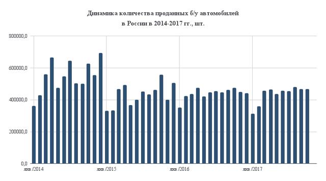 Статистика машин: спрос и предложение на отечественном рынке