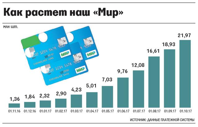 Платежная система Мир: особенности работы оператора