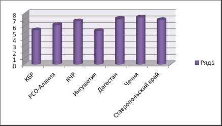 Статистика дебилов: количество больных на территории России