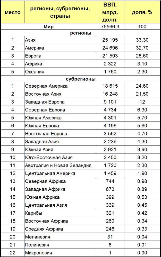 Статистика ВВП стран мира: объективная оценка экономики