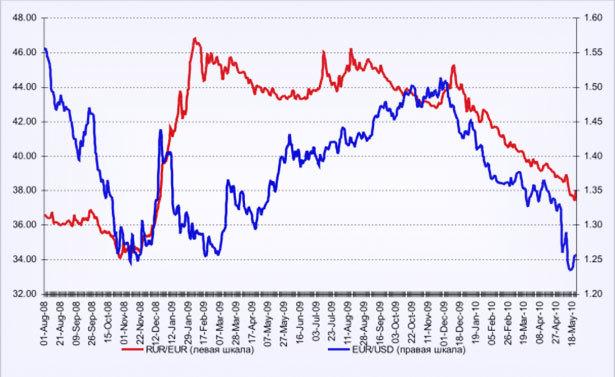 Статистика евро: изменение котировок на валюту