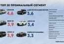 Статистика угонов: какие автомобили чаще всего похищают